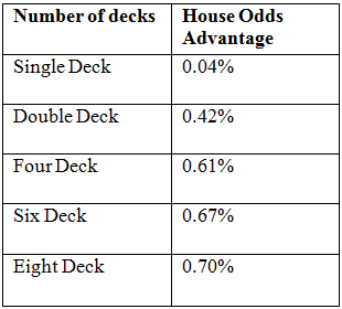 Blackjack number of decks odds